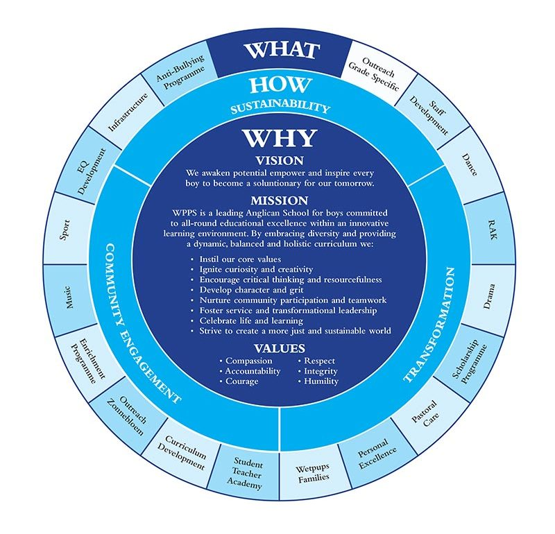 The WPPS Why diagram